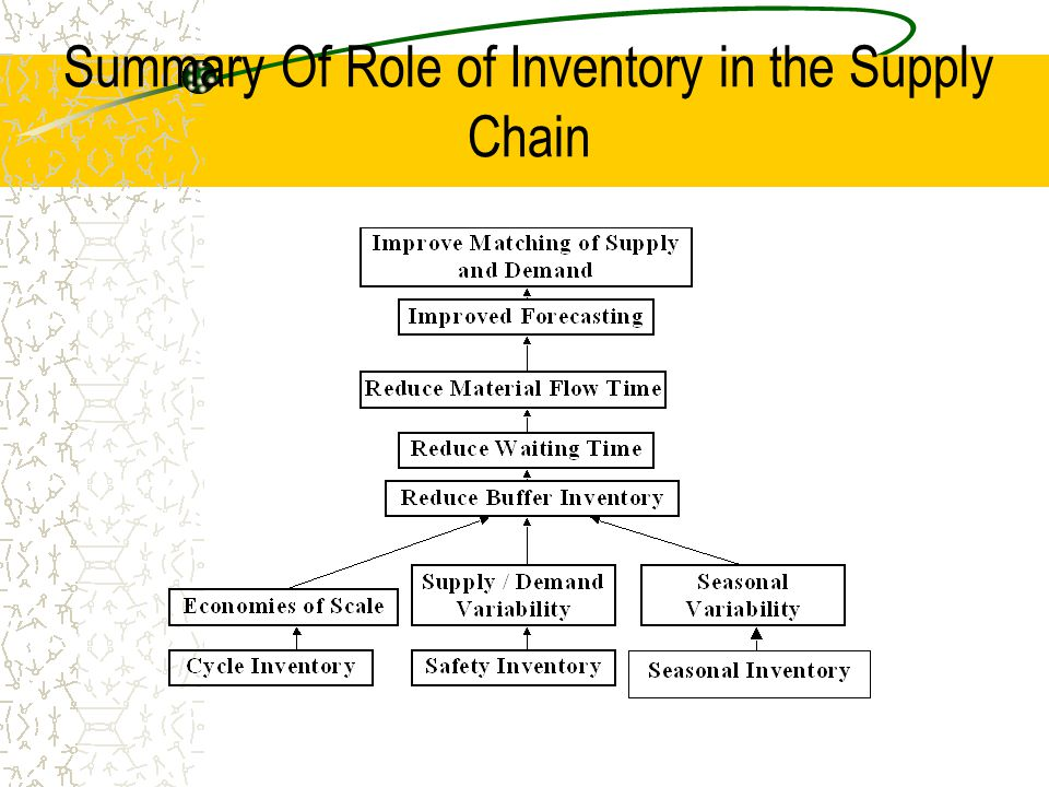 Summary Of Role of Inventory in the Supply Chain