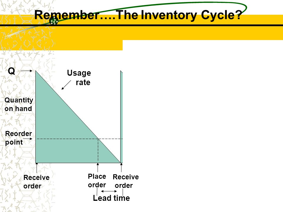 Remember….The Inventory Cycle Profile of Inventory Level Over Time