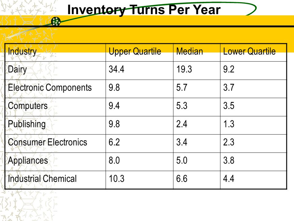 Inventory Turns Per Year