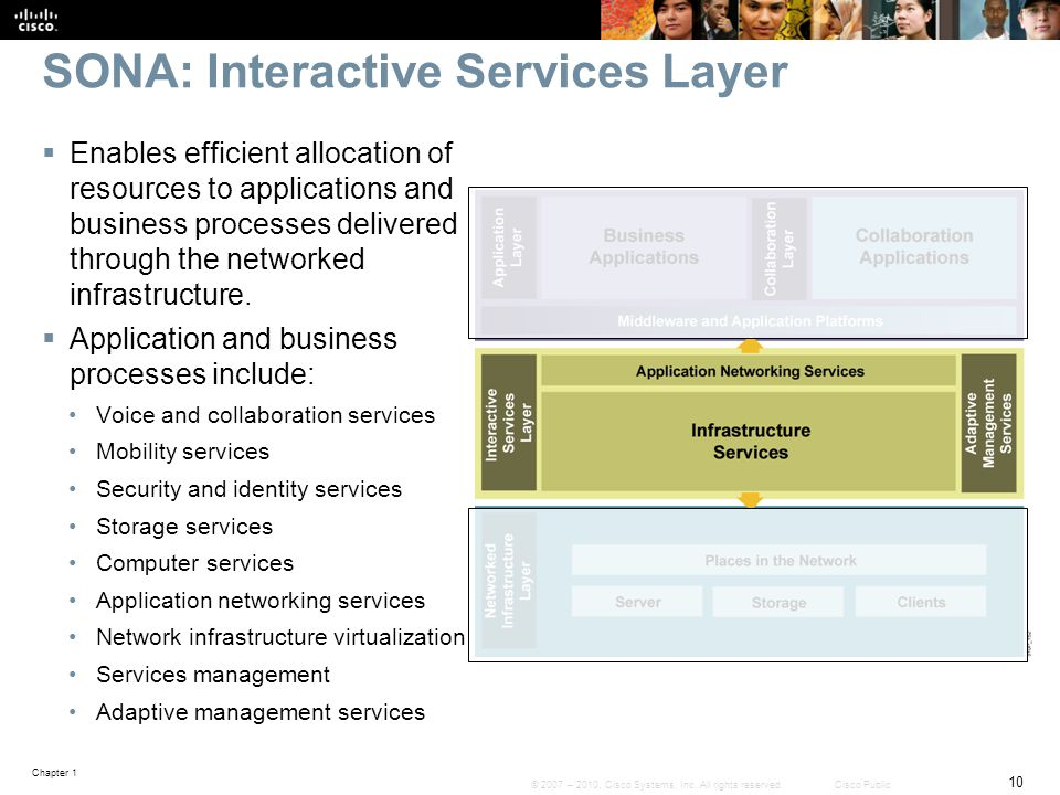 SONA: Interactive Services Layer