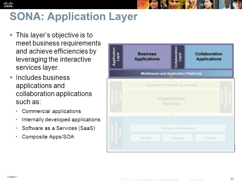SONA: Application Layer