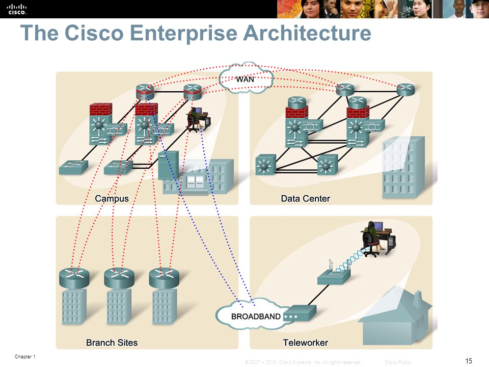 The Cisco Enterprise Architecture