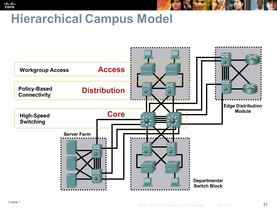 Hierarchical Campus Model