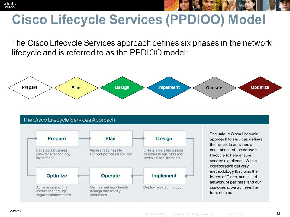 Cisco Lifecycle Services (PPDIOO) Model