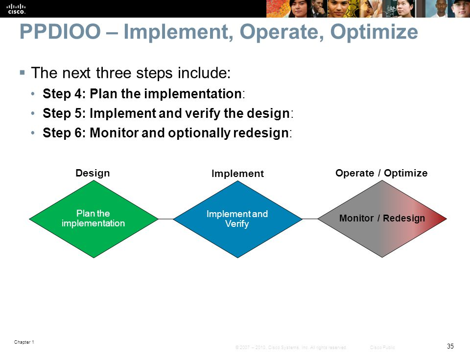 PPDIOO – Implement, Operate, Optimize