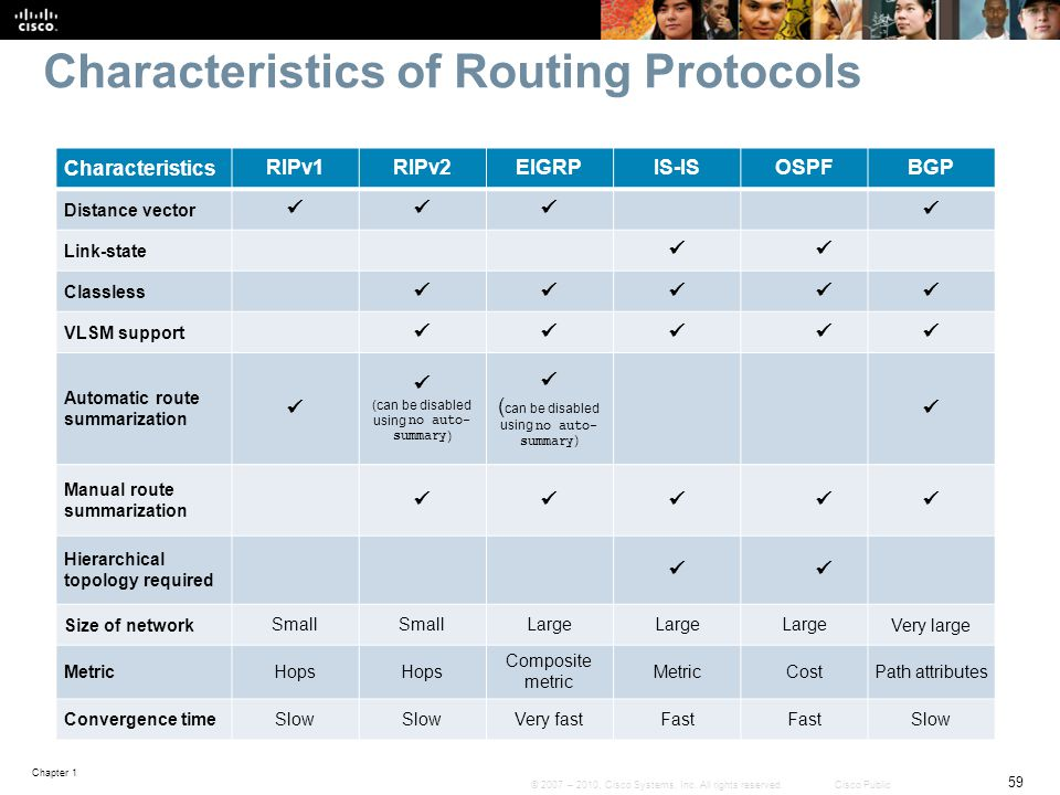 Characteristics of Routing Protocols