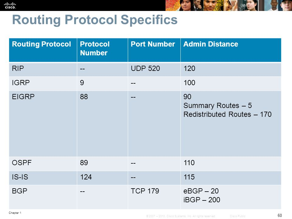 Routing Protocol Specifics