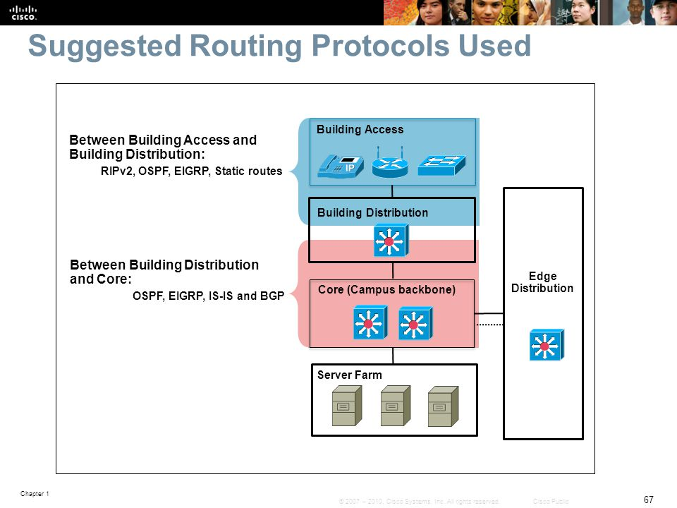 Suggested Routing Protocols Used