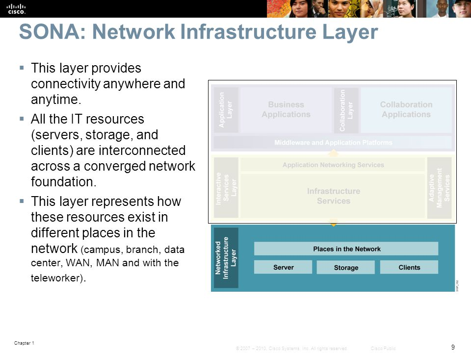 SONA: Network Infrastructure Layer