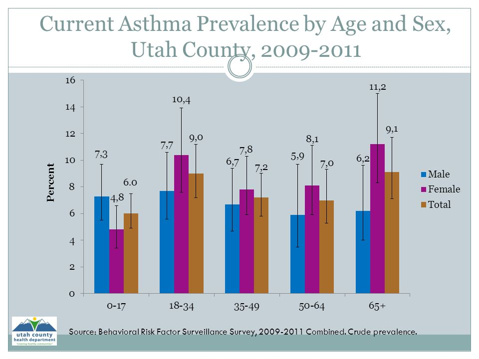 Current Asthma Prevalence by Age and Sex, Utah County, 2009-2011