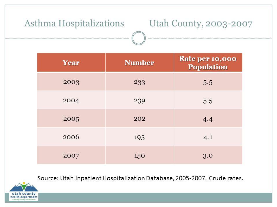 Asthma Hospitalizations Utah County, 2003-2007