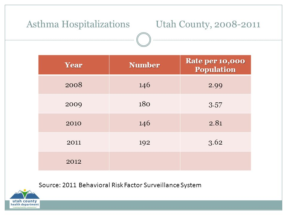 Asthma Hospitalizations Utah County, 2008-2011