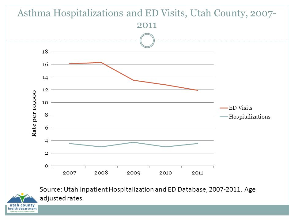 Asthma Hospitalizations and ED Visits, Utah County, 2007-2011