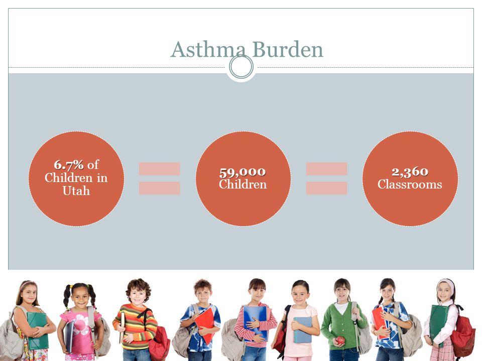 Asthma Burden 6.7% of Children in Utah 59,000 Children