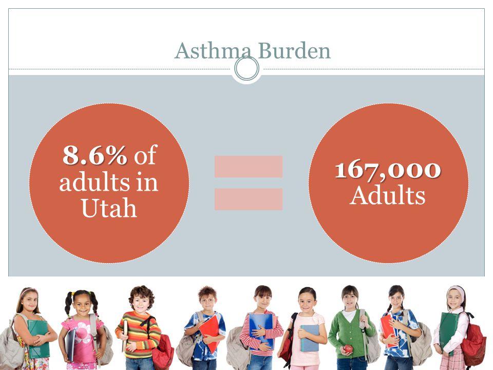 8.6% of adults in Utah 167,000 Adults Asthma Burden