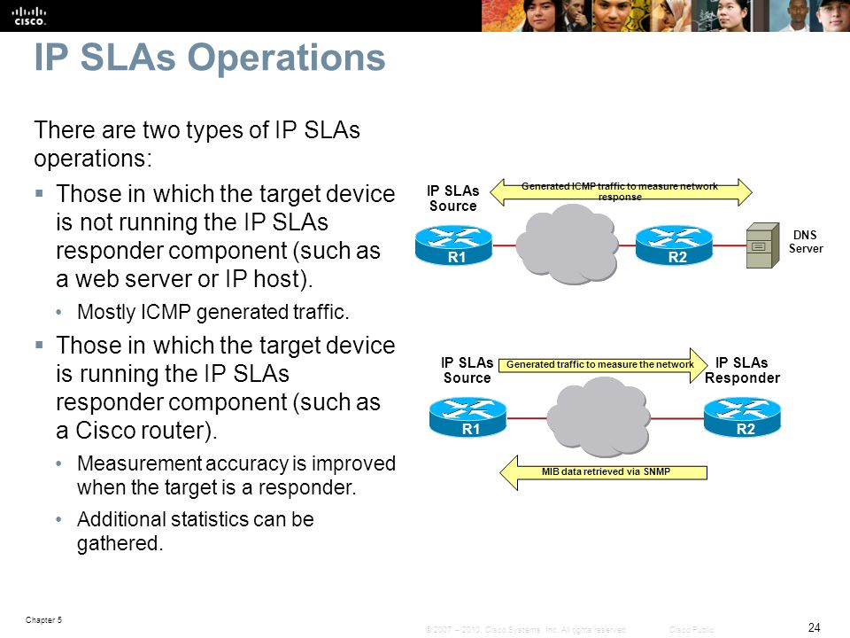 IP SLAs Operations There are two types of IP SLAs operations: