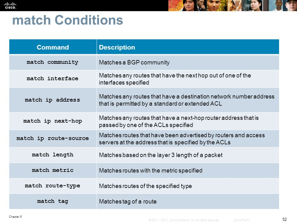 match Conditions Command Description match community