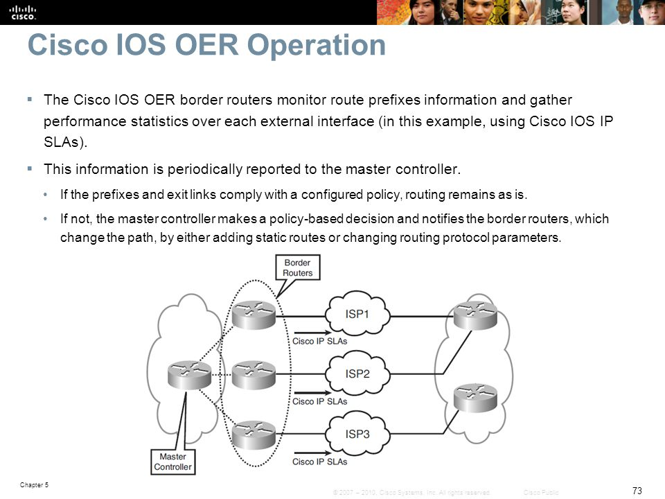 Cisco IOS OER Operation