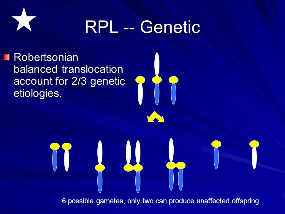 6 possible gametes, only two can produce unaffected offspring.