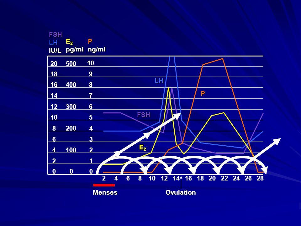 FSH LH IU/L E2 pg/ml P ng/ml LH P FSH E2 Menses Ovulation 20 500 10 18