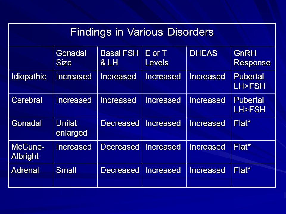 Findings in Various Disorders