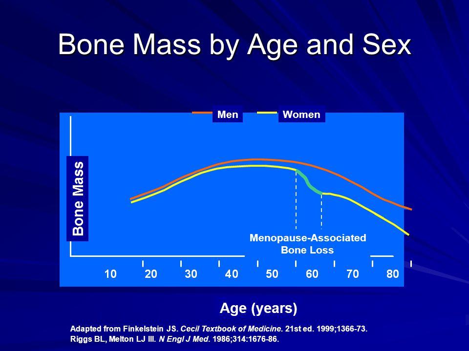 Menopause-Associated Bone Loss