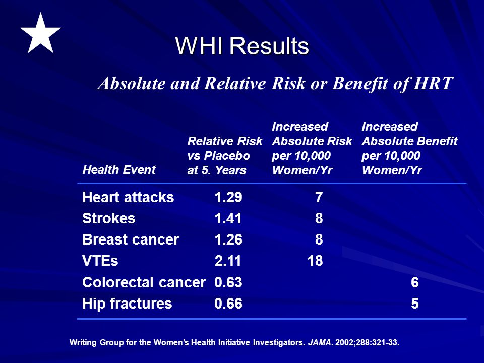 WHI Results Absolute and Relative Risk or Benefit of HRT Heart attacks
