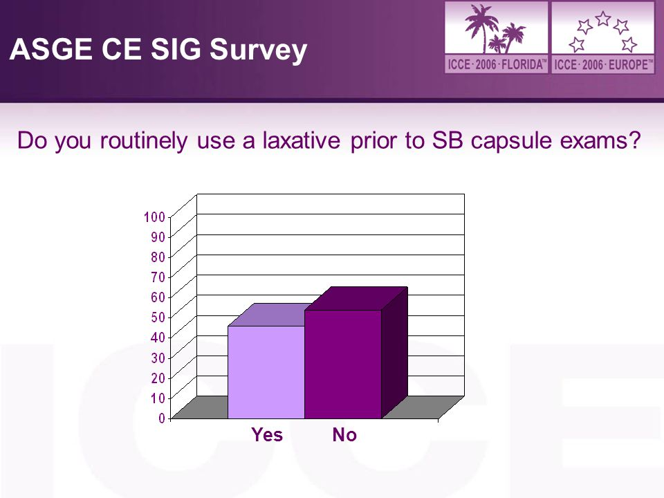 4/6/2017 ASGE CE SIG Survey Do you routinely use a laxative prior to SB capsule exams Yes No