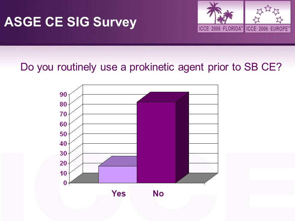 4/6/2017 ASGE CE SIG Survey Do you routinely use a prokinetic agent prior to SB CE Yes No