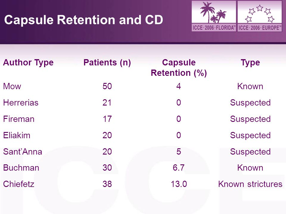 Capsule Retention and CD