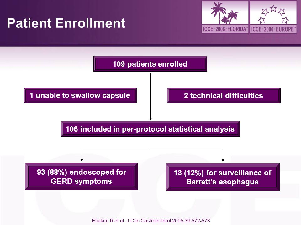 Patient Enrollment 109 patients enrolled 1 unable to swallow capsule