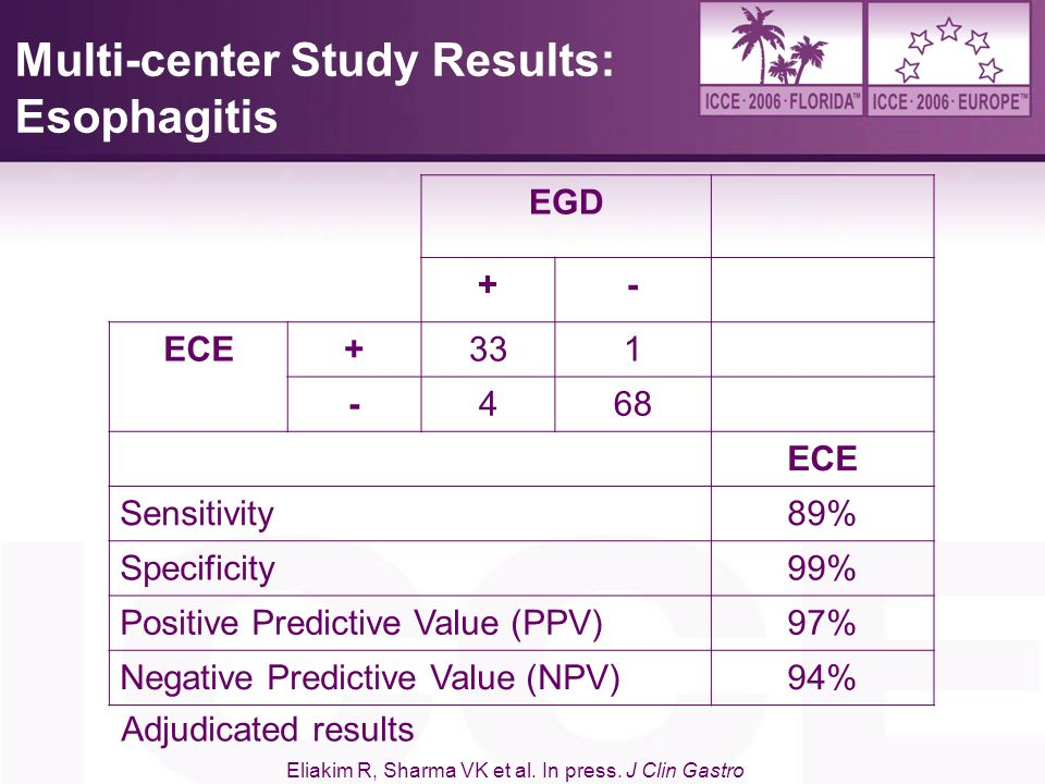 Multi-center Study Results: Esophagitis