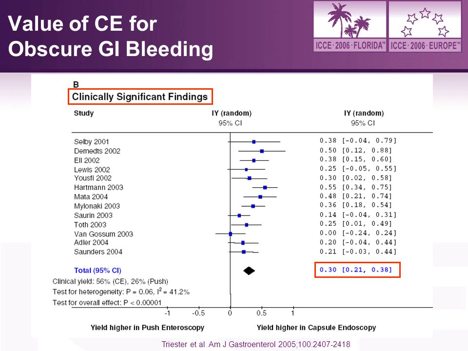 Value of CE for Obscure GI Bleeding