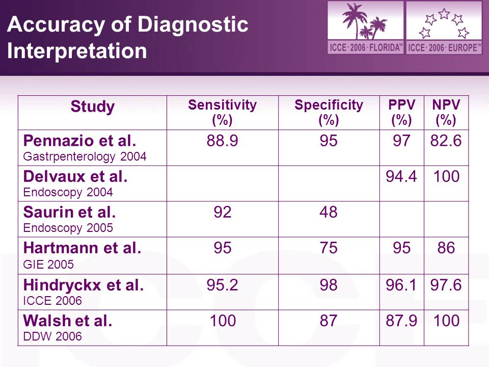 Accuracy of Diagnostic Interpretation