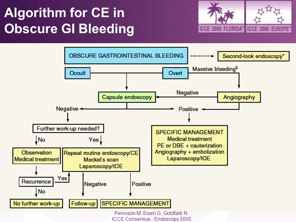 Algorithm for CE in Obscure GI Bleeding
