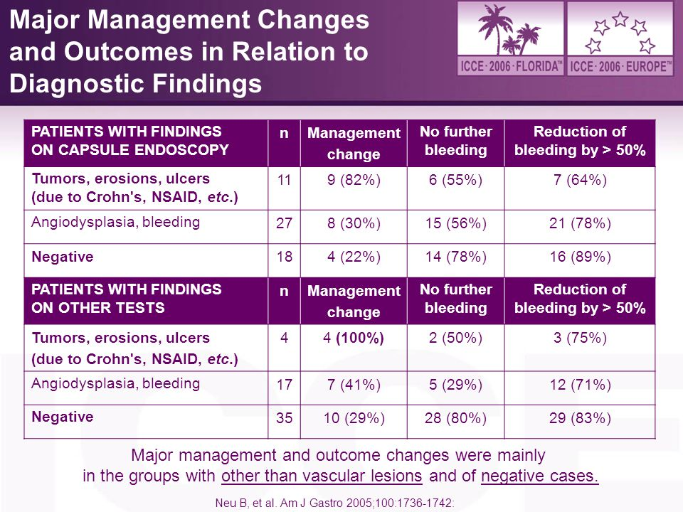 4/6/2017 Major Management Changes and Outcomes in Relation to Diagnostic Findings. PATIENTS WITH FINDINGS.