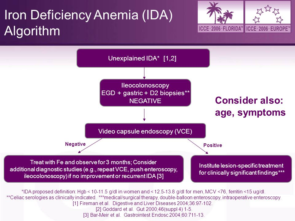 Iron Deficiency Anemia (IDA) Algorithm