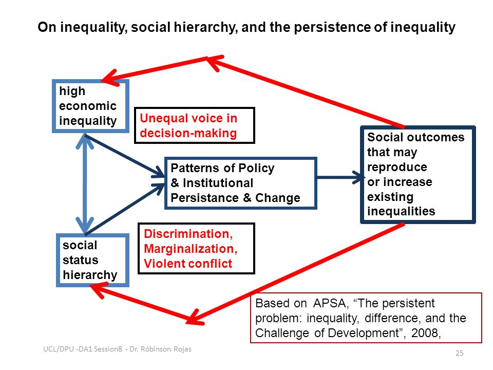 On inequality, social hierarchy, and the persistence of inequality