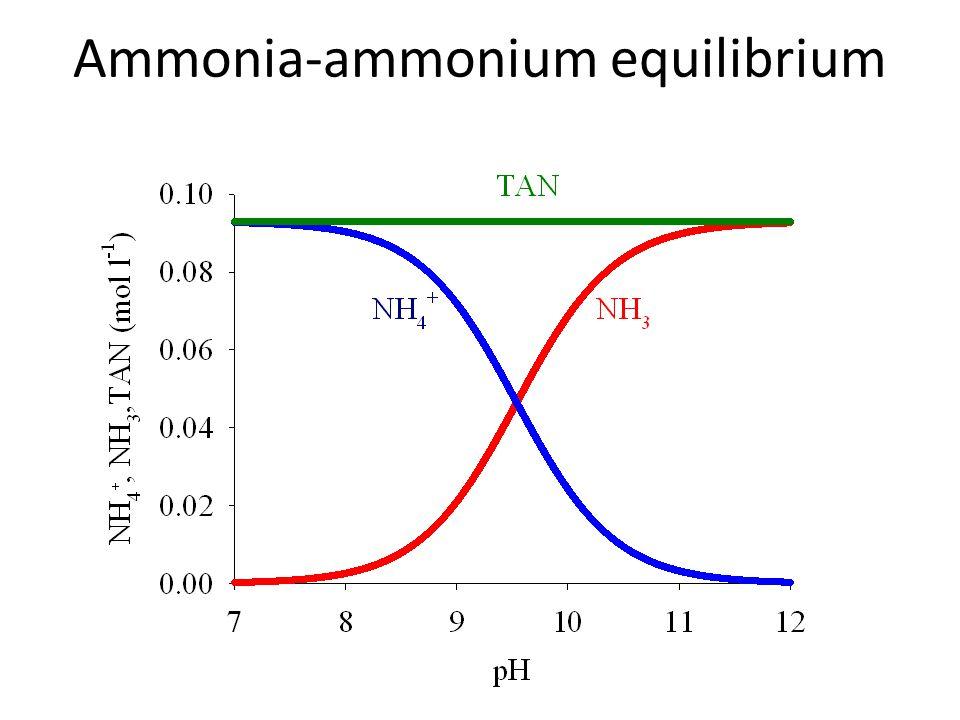 Ammonia-ammonium equilibrium