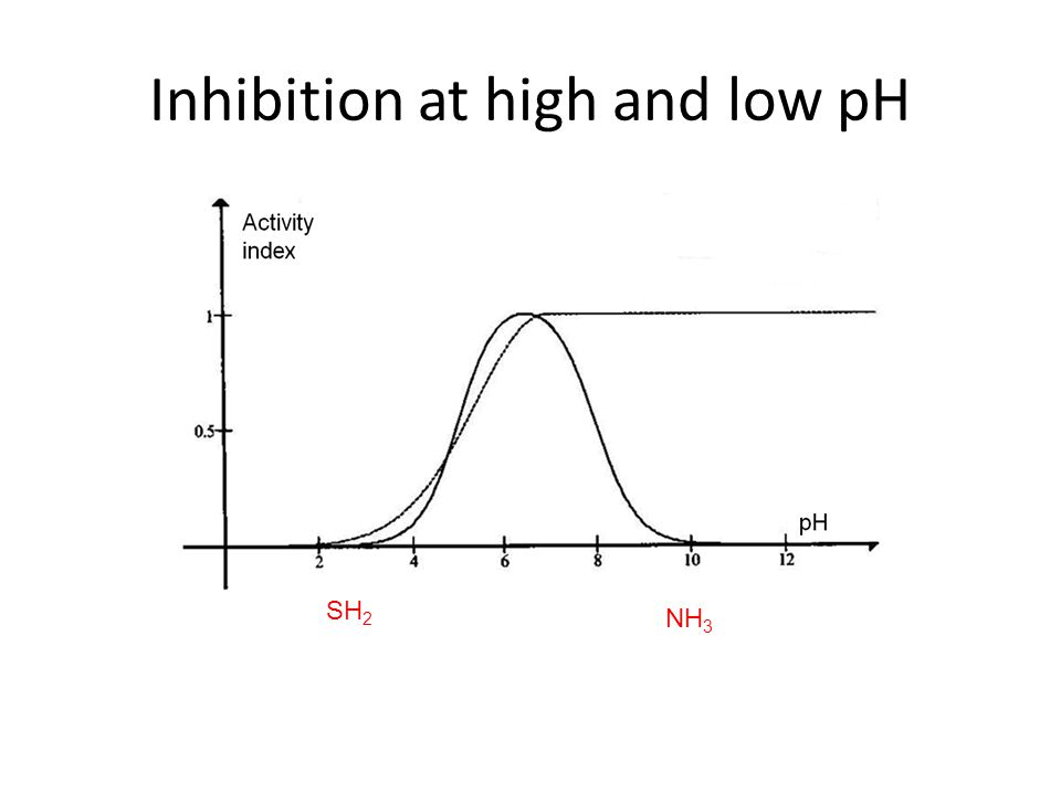 Inhibition at high and low pH