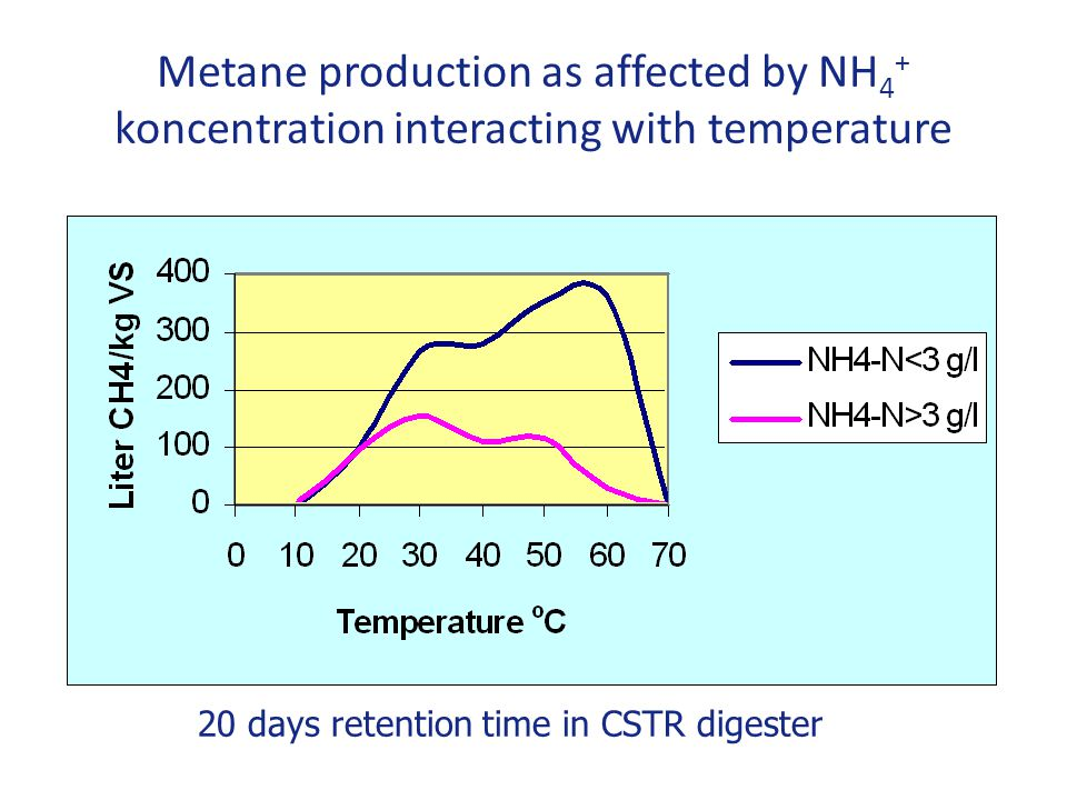 Metane production as affected by NH4+ koncentration interacting with temperature