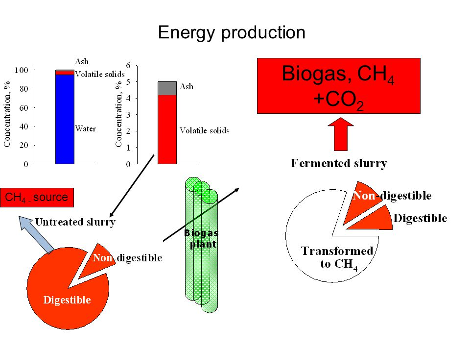Energy production Biogas, CH4 +CO2 CH4 - source