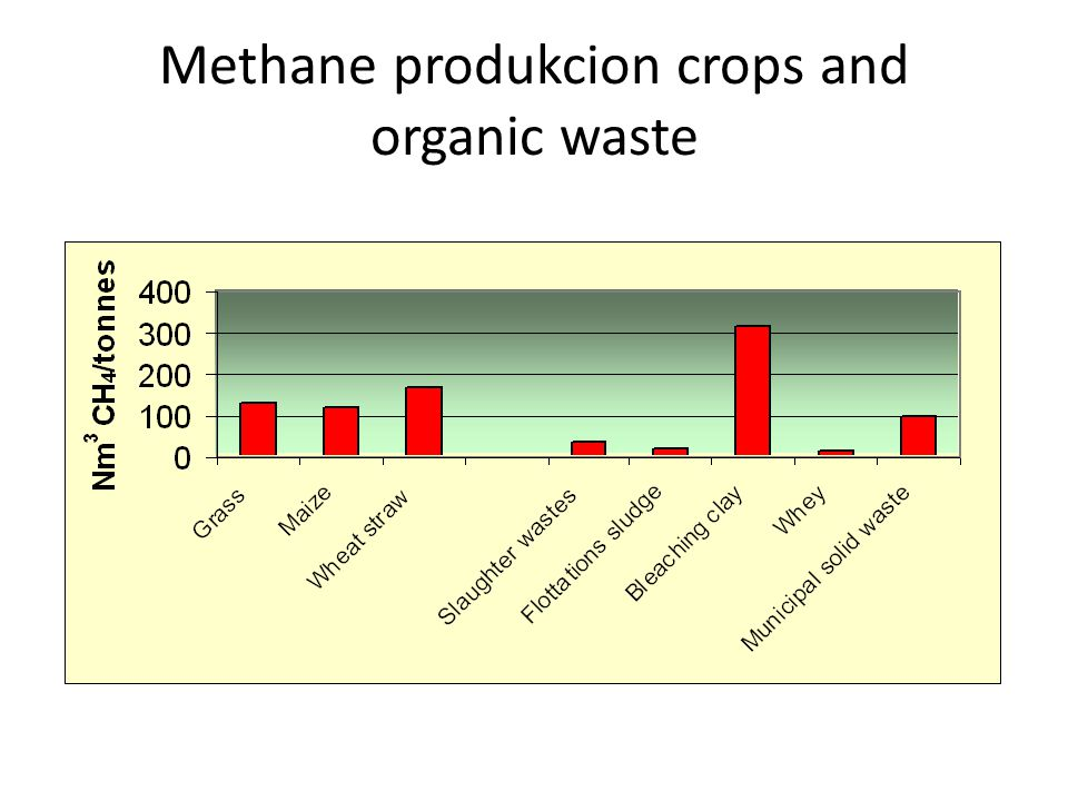 Methane produkcion crops and organic waste
