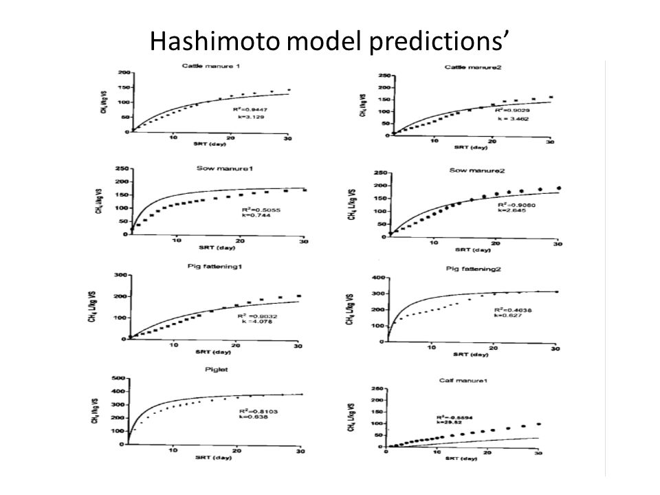 Hashimoto model predictions'