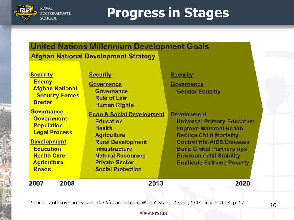Progress in Stages Source: Anthony Cordesman, The Afghan-Pakistan War: A Status Report, CSIS, July 3, 2008, p.