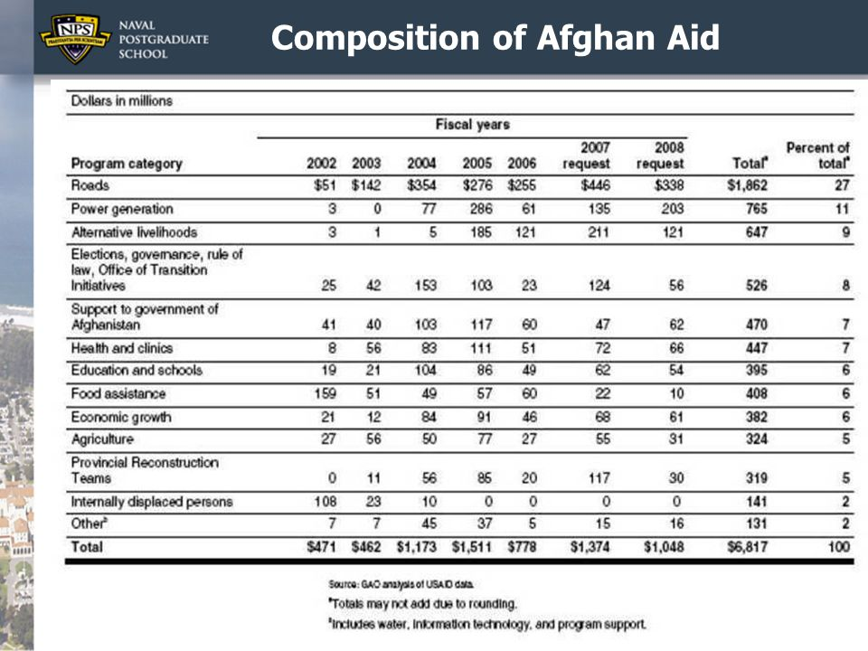 Composition of Afghan Aid