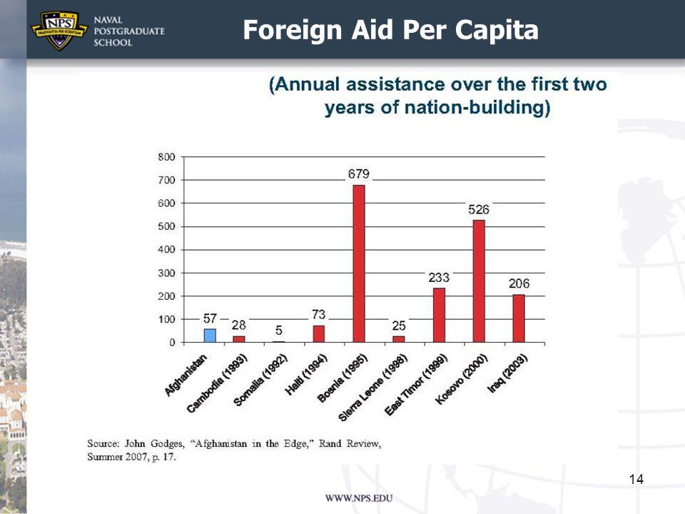 Foreign Aid Per Capita
