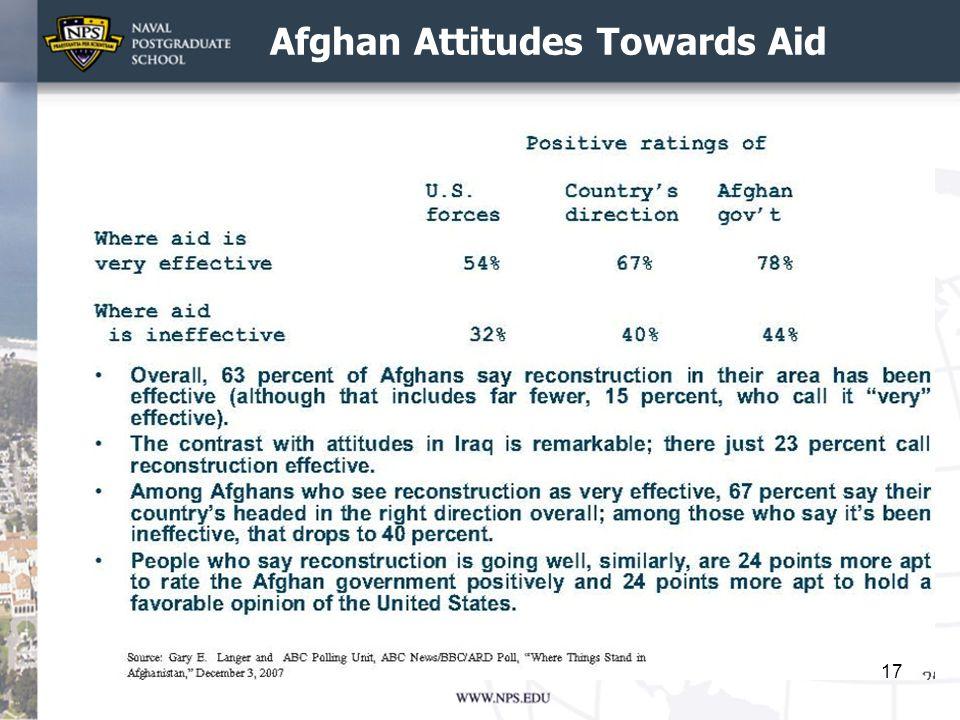 Afghan Attitudes Towards Aid