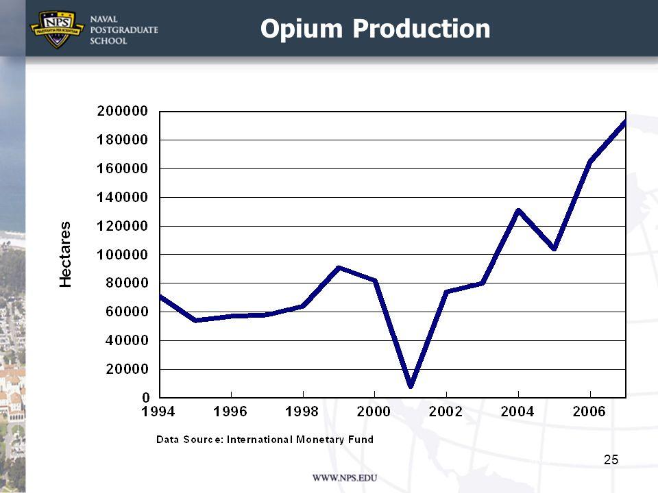 Opium Production