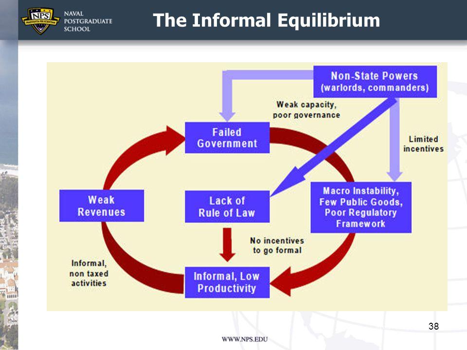 The Informal Equilibrium